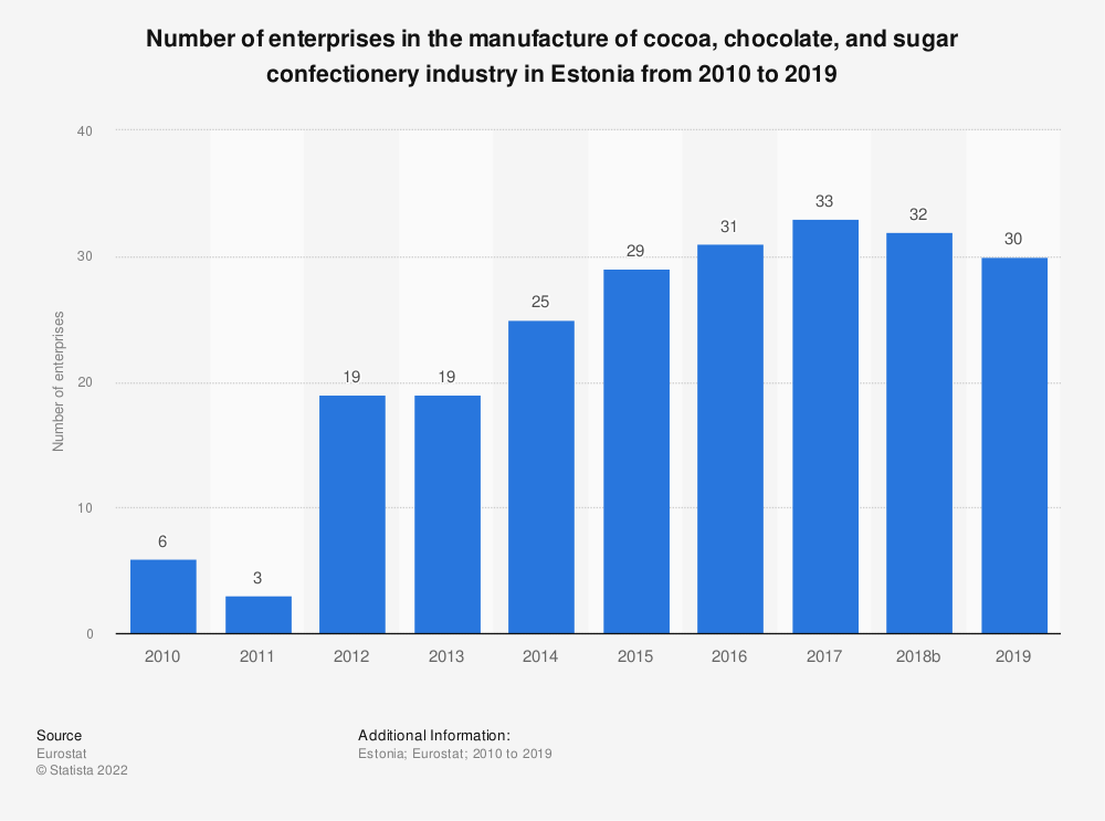 Statistic: Number of enterprises in the manufacture of cocoa, chocolate and sugar confectionery industry in Estonia from 2008 to 2017 | Statista