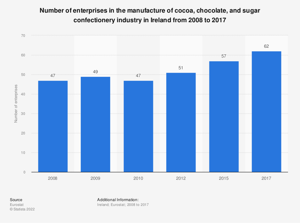 Statistic: Number of enterprises in the manufacture of cocoa, chocolate and sugar confectionery industry in Ireland from 2008 to 2017 | Statista