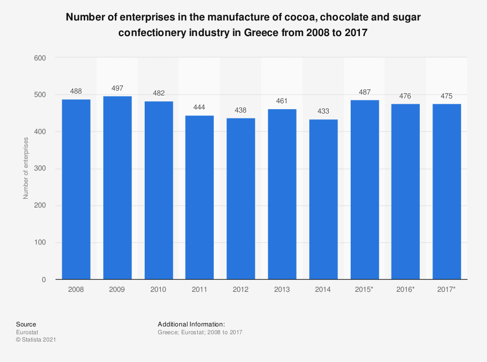 Statistic: Number of enterprises in the manufacture of cocoa, chocolate and sugar confectionery industry in Greece from 2008 to 2016 | Statista