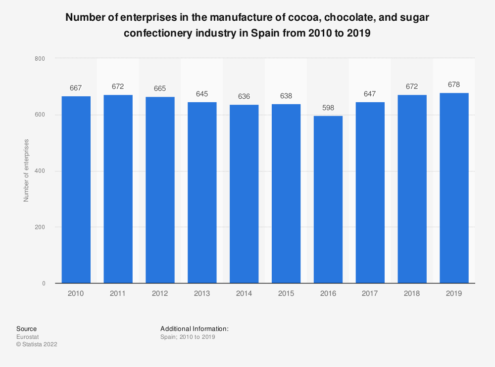 Statistic: Number of enterprises in the manufacture of cocoa, chocolate and sugar confectionery industry in Spain from 2008 to 2017 | Statista