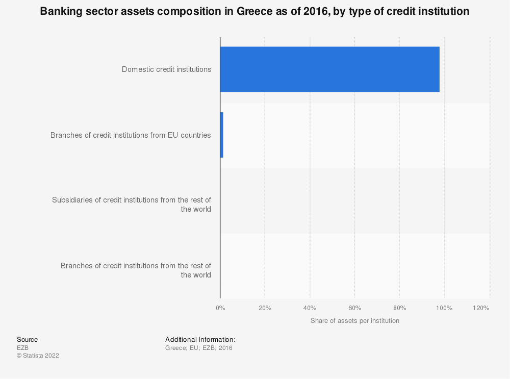 Statistic: Banking sector assets composition in Greece as of 2016, by type of credit institution   Statista