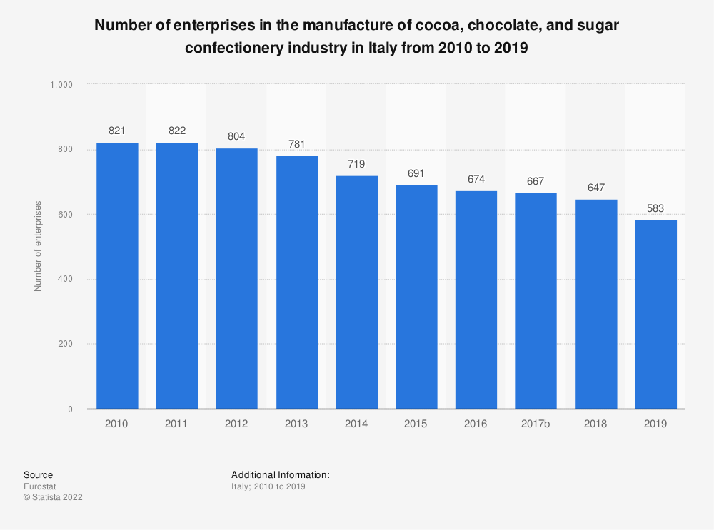 Statistic: Number of enterprises in the manufacture of cocoa, chocolate and sugar confectionery industry in Italy from 2008 to 2016 | Statista