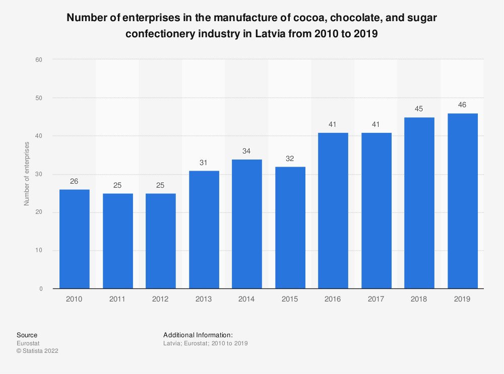 Statistic: Number of enterprises in the manufacture of cocoa, chocolate and sugar confectionery industry in Latvia from 2008 to 2017 | Statista