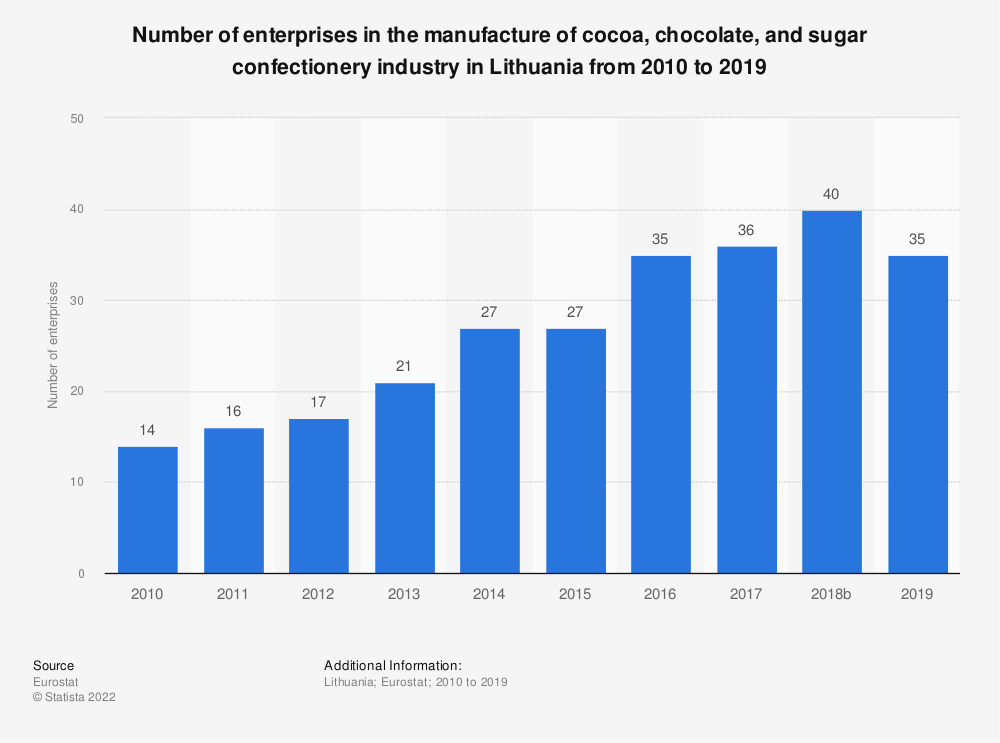 Statistic: Number of enterprises in the manufacture of cocoa, chocolate and sugar confectionery industry in Lithuania from 2008 to 2017 | Statista