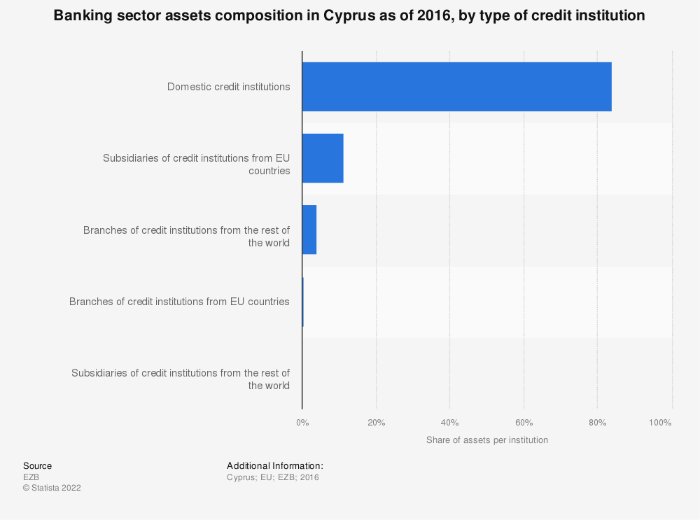 Statistic: Banking sector assets composition in Cyprus as of 2016, by type of credit institution | Statista