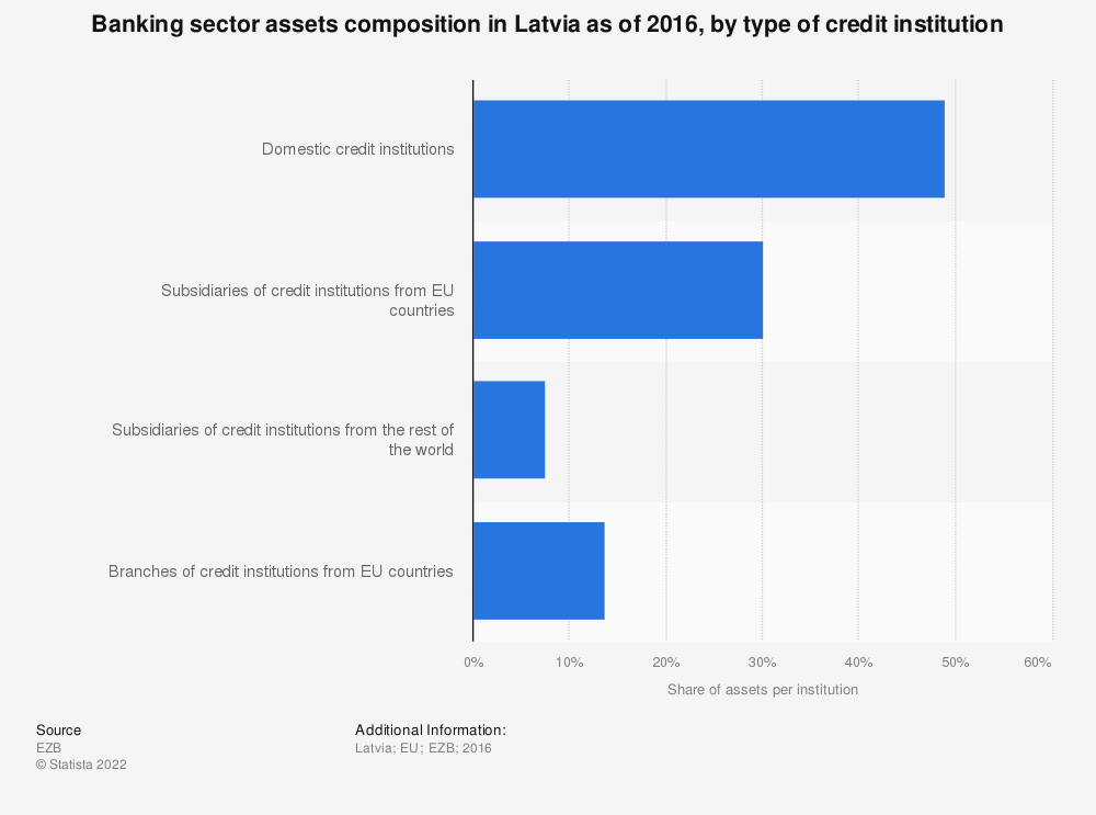 Statistic: Banking sector assets composition in Latvia as of 2016, by type of credit institution | Statista