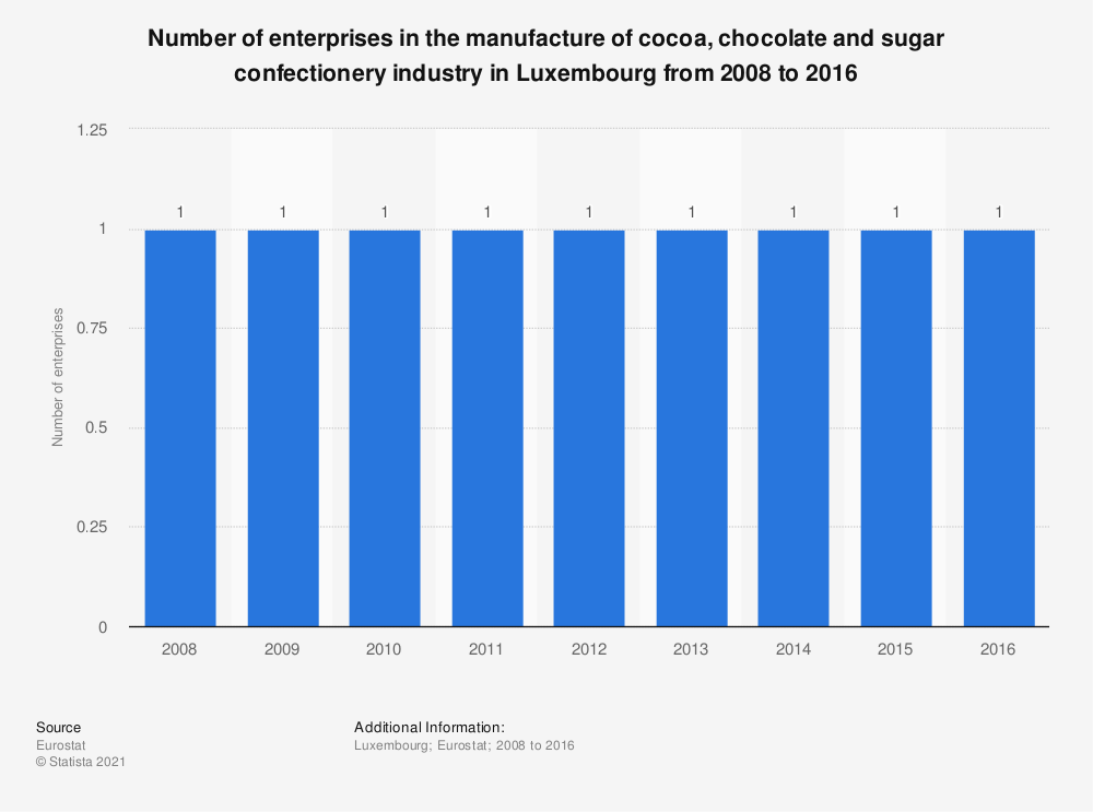Statistic: Number of enterprises in the manufacture of cocoa, chocolate and sugar confectionery industry in Luxembourg from 2008 to 2016 | Statista