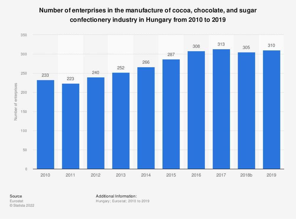 Statistic: Number of enterprises in the manufacture of cocoa, chocolate and sugar confectionery industry in Hungary from 2008 to 2016 | Statista