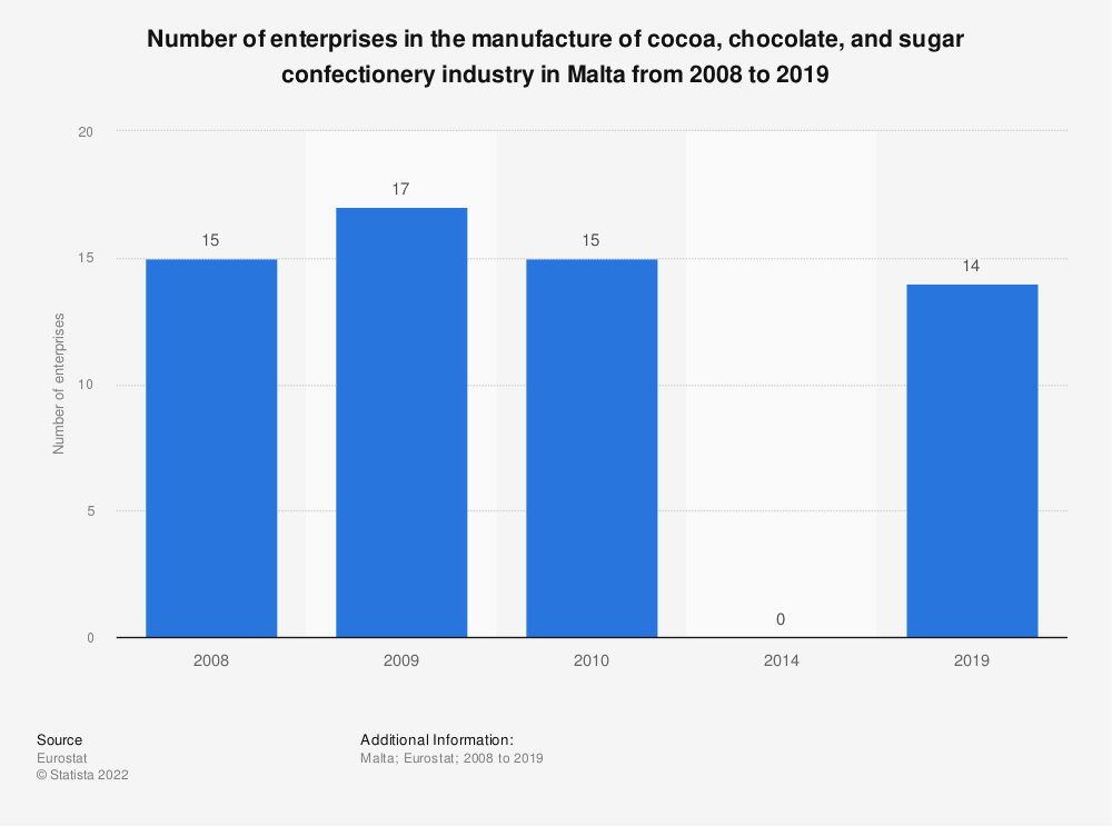Statistic: Number of enterprises in the manufacture of cocoa, chocolate and sugar confectionery industry in Malta from 2008 to 2014 | Statista