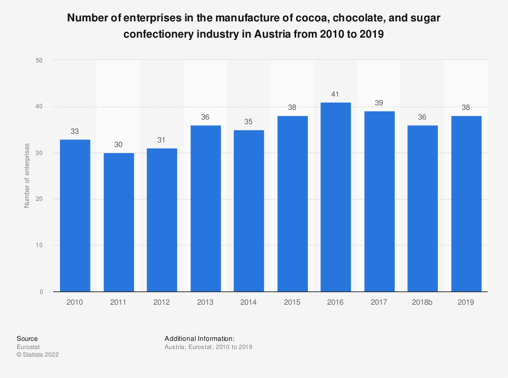 Statistic: Number of enterprises in the manufacture of cocoa, chocolate and sugar confectionery industry in Austria from 2008 to 2016 | Statista
