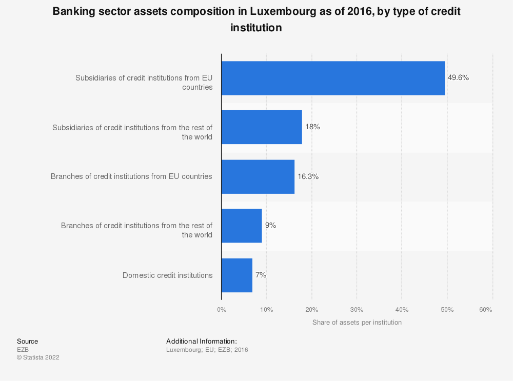 Statistic: Banking sector assets composition in Luxembourg as of 2016, by type of credit institution | Statista