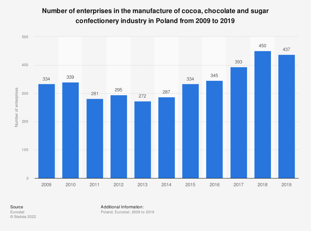 Statistic: Number of enterprises in the manufacture of cocoa, chocolate and sugar confectionery industry in Poland from 2008 to 2018 | Statista