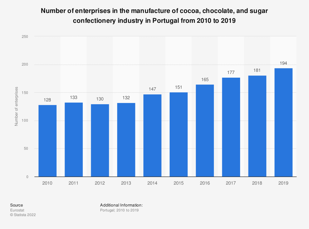 Statistic: Number of enterprises in the manufacture of cocoa, chocolate and sugar confectionery industry in Portugal from 2008 to 2016 | Statista