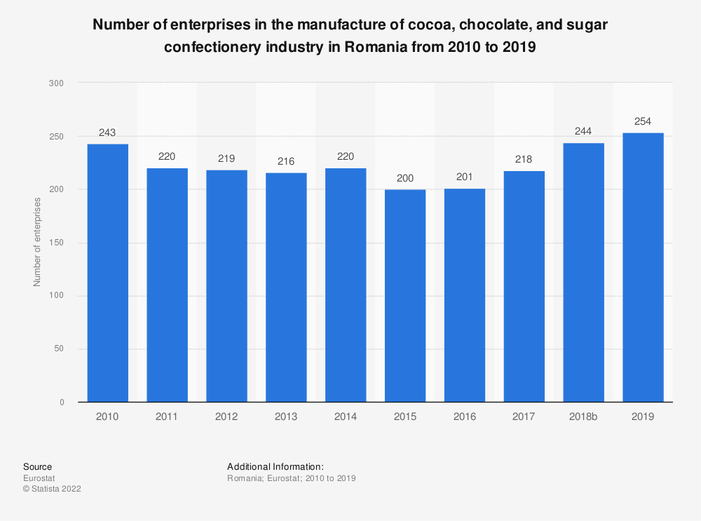 Statistic: Number of enterprises in the manufacture of cocoa, chocolate and sugar confectionery industry in Romania from 2008 to 2016 | Statista