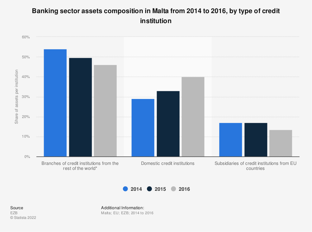 Statistic: Banking sector assets composition in Malta from 2014 to 2016, by type of credit institution   Statista