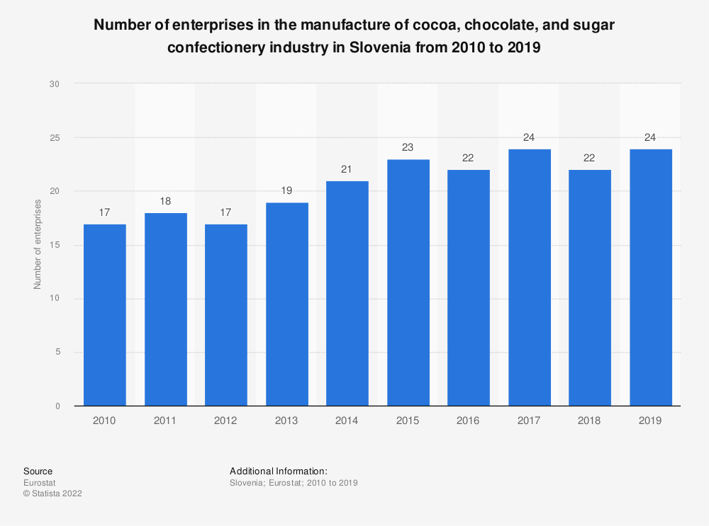 Statistic: Number of enterprises in the manufacture of cocoa, chocolate and sugar confectionery industry in Slovenia from 2008 to 2017 | Statista