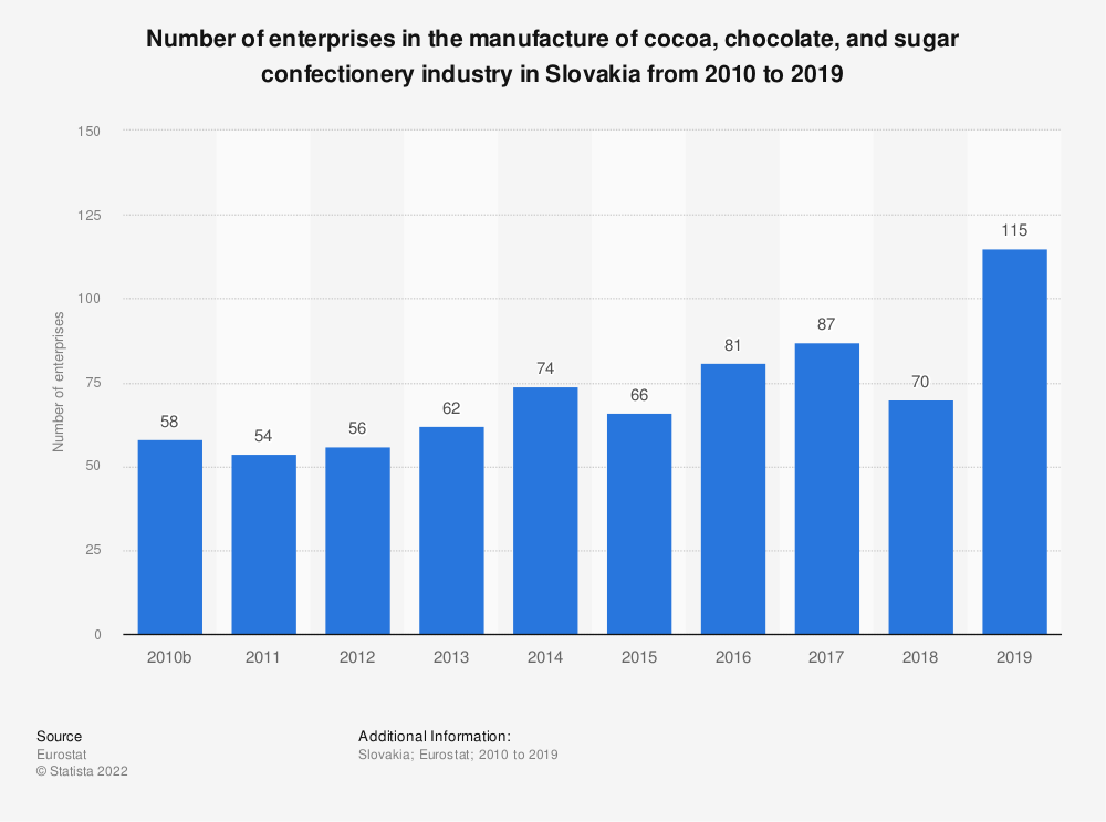 Statistic: Number of enterprises in the manufacture of cocoa, chocolate and sugar confectionery industry in Slovakia from 2010 to 2016 | Statista