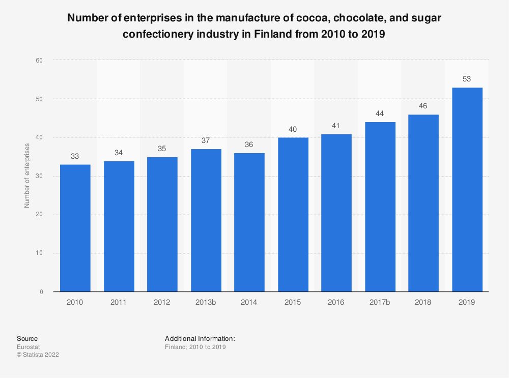 Statistic: Number of enterprises in the manufacture of cocoa, chocolate and sugar confectionery industry in Finland from 2008 to 2016 | Statista