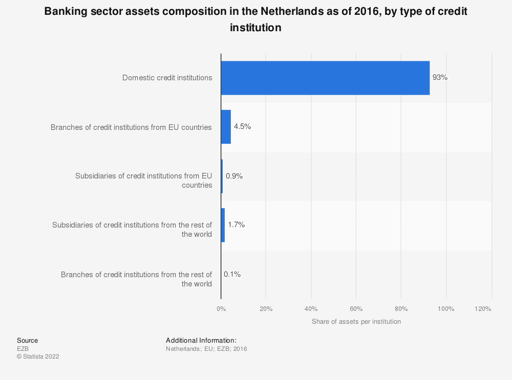 Statistic: Banking sector assets composition in the Netherlands as of 2016, by type of credit institution | Statista