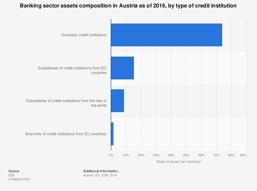 Statistic: Banking sector assets composition in Austria as of 2016, by type of credit institution | Statista