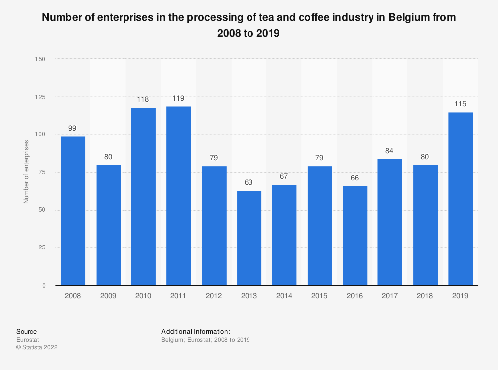 Statistic: Number of enterprises in the processing of tea and coffee industry in Belgium from 2008 to 2017 | Statista