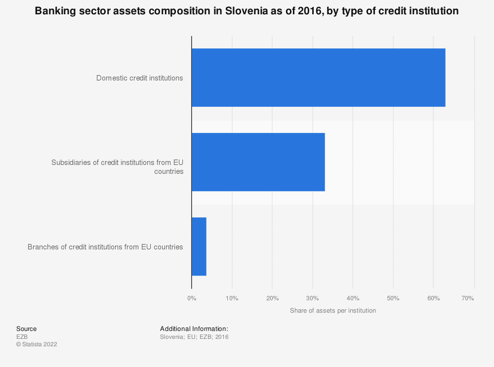 Statistic: Banking sector assets composition in Slovenia as of 2016, by type of credit institution | Statista
