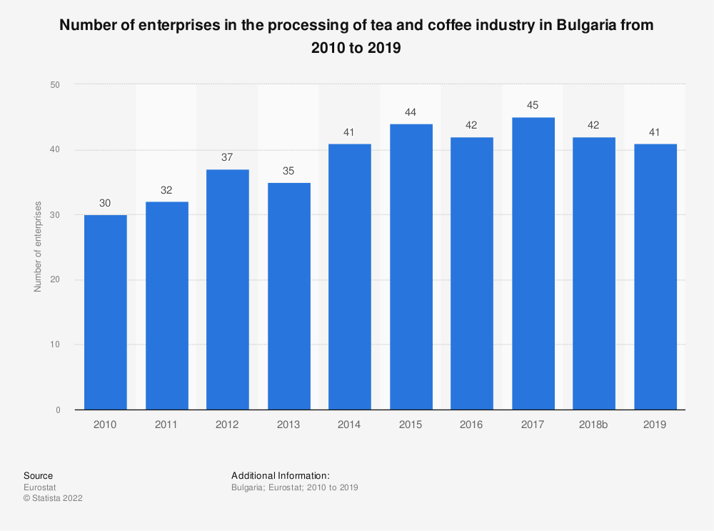 Statistic: Number of enterprises in the processing of tea and coffee industry in Bulgaria from 2008 to 2016 | Statista