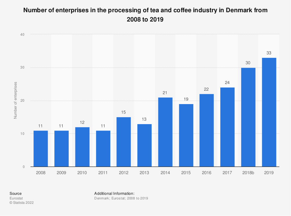 Statistic: Number of enterprises in the processing of tea and coffee industry in Denmark from 2008 to 2018 | Statista