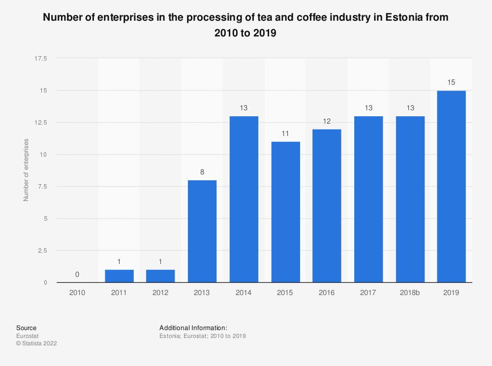Statistic: Number of enterprises in the processing of tea and coffee industry in Estonia from 2008 to 2016 | Statista