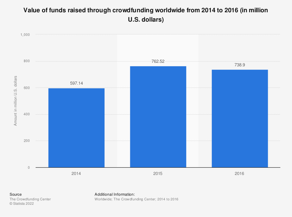 Statistic: Value of funds raised through crowdfunding worldwide from 2014 to 2016 (in million U.S. dollars) | Statista