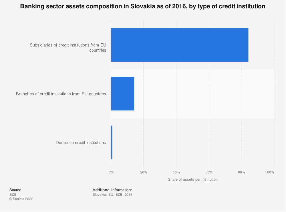 Statistic: Banking sector assets composition in Slovakia as of 2016, by type of credit institution | Statista
