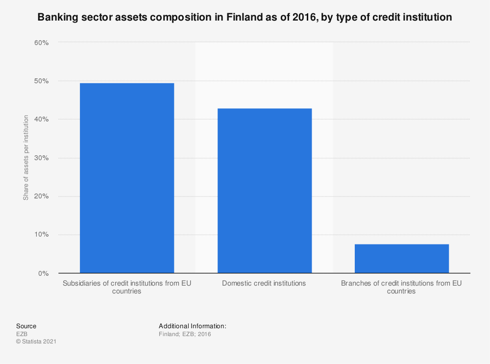 Statistic: Banking sector assets composition in Finland as of 2016, by type of credit institution | Statista