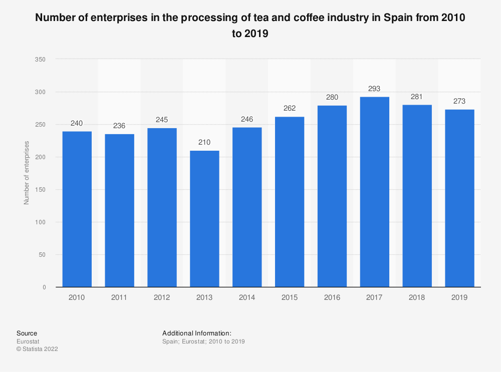 Statistic: Number of enterprises in the processing of tea and coffee industry in Spain from 2008 to 2017 | Statista