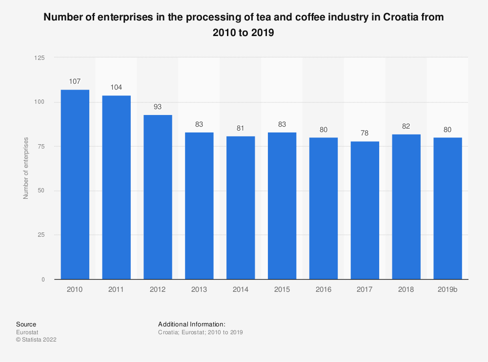 Statistic: Number of enterprises in the processing of tea and coffee industry in Croatia from 2008 to 2016 | Statista