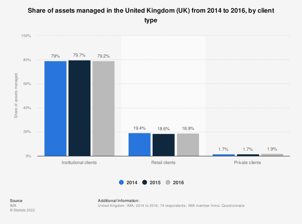 Statistic: Share of assets managed in the United Kingdom (UK) from 2014 to 2016, by client type | Statista