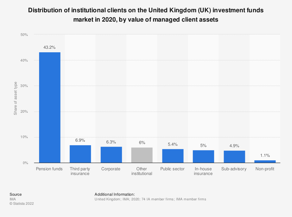 Statistic: Distribution of institutional clients on the United Kingdom (UK) investment funds market in 2017, by value of managed client assets | Statista