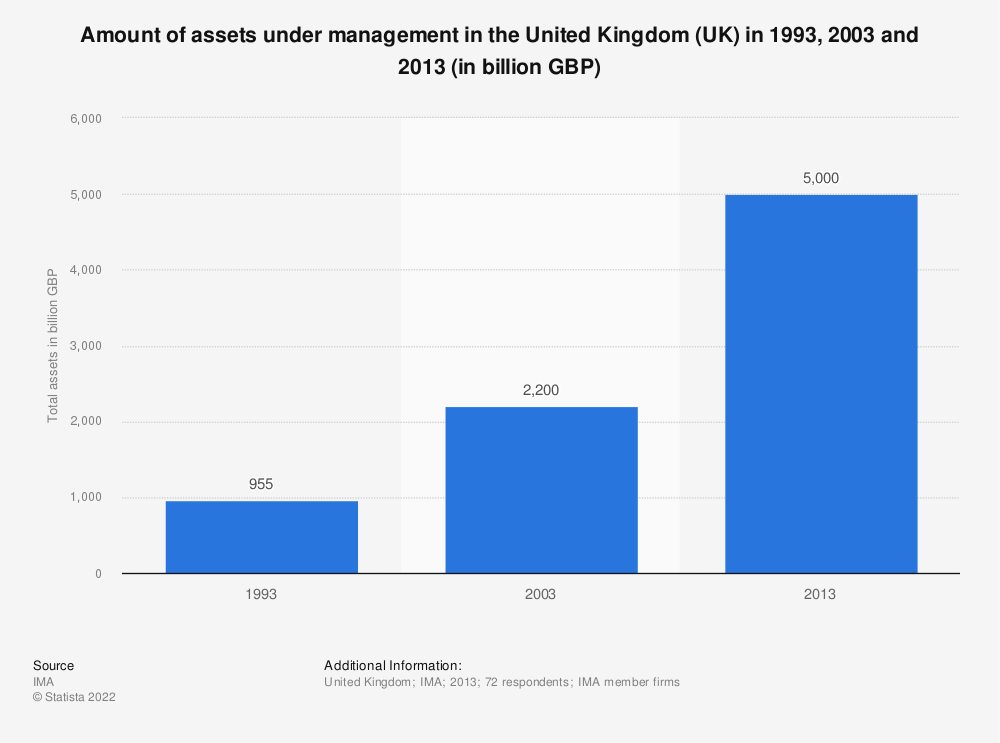 Statistic: Amount of assets under management in the United Kingdom (UK) in 1993, 2003 and 2013 (in billion GBP) | Statista