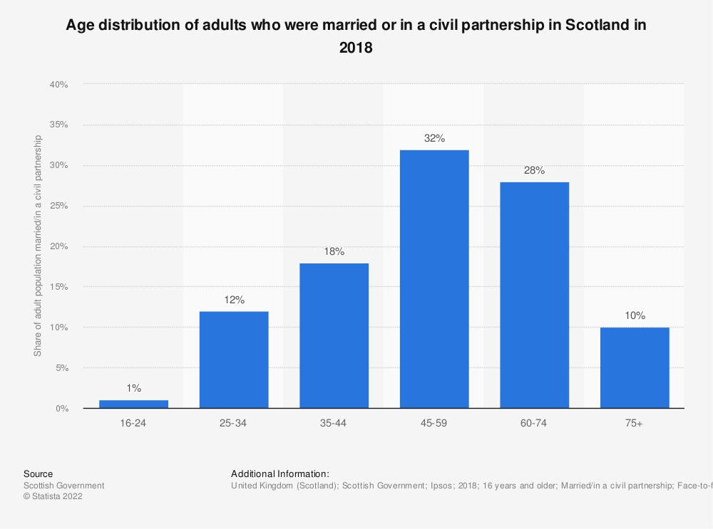 Statistic: Age distribution of adults who were married or in a civil partnership in Scotland in 2018 | Statista