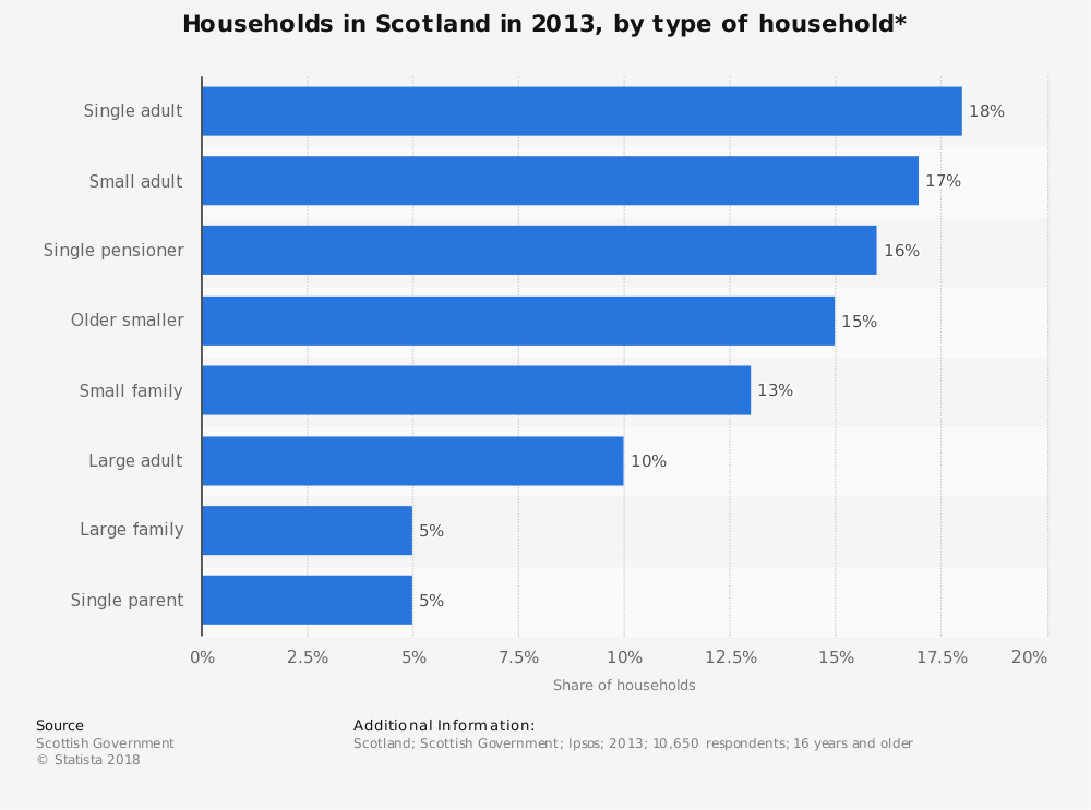 Statistic: Households in Scotland in 2013, by type of household* | Statista