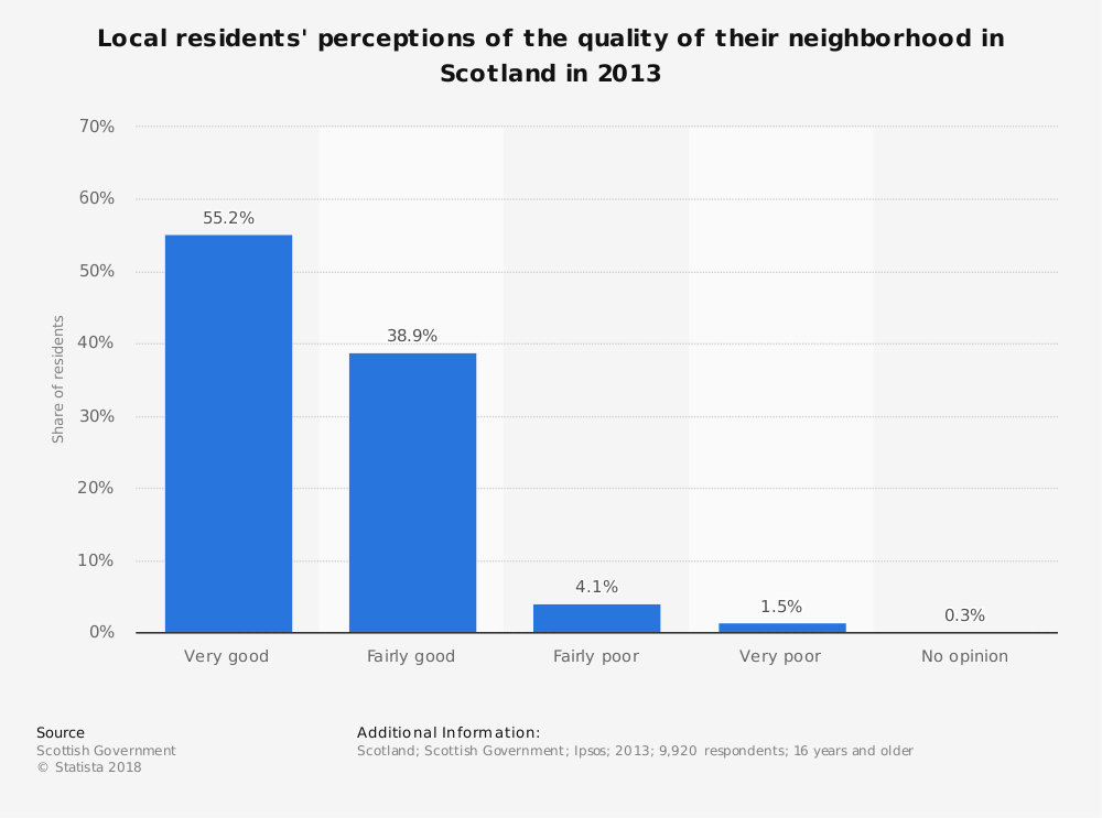 Statistic: Local residents' perceptions of the quality of their neighborhood in Scotland in 2013 | Statista