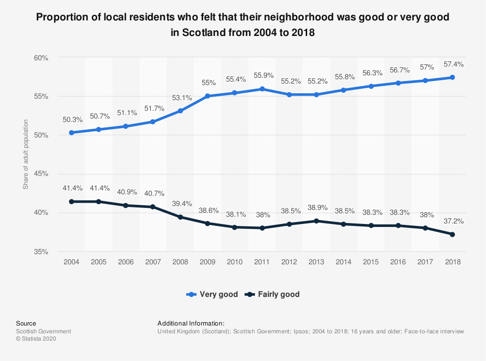 Statistic: Proportion of local residents who felt that their neighborhood was good or very good in Scotland from 2004 to 2018 | Statista
