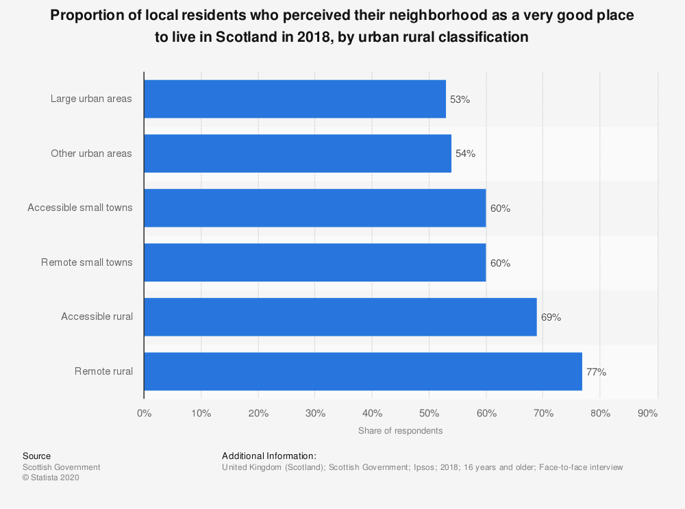 Statistic: Proportion of local residents who perceived their neighborhood as a very good place to live in Scotland in 2017, by urban rural classification | Statista
