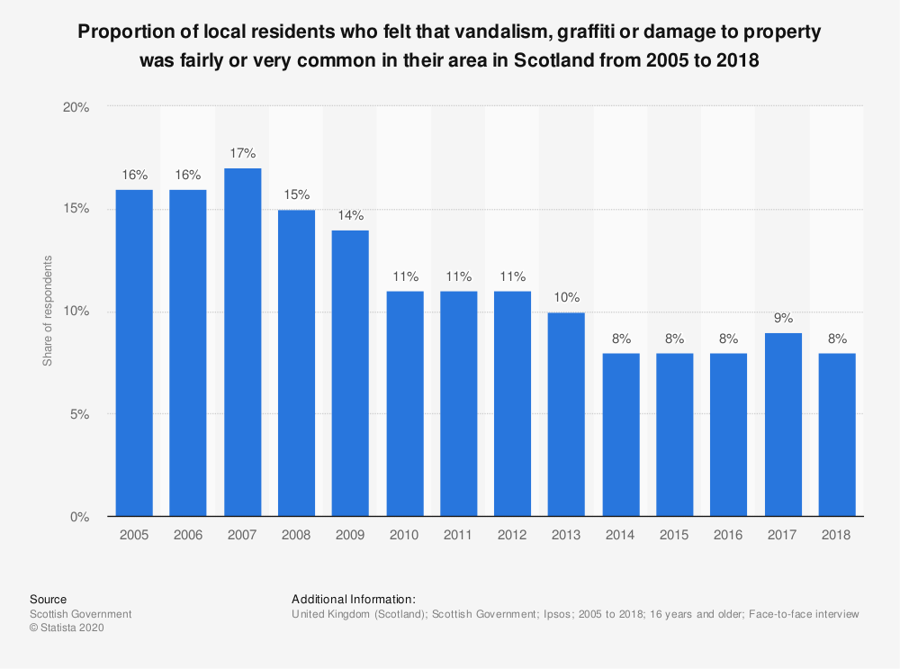 Statistic: Proportion of local residents who felt that vandalism, graffiti or damage to property was fairly or very common in their area in Scotland from 2005 to 2018 | Statista