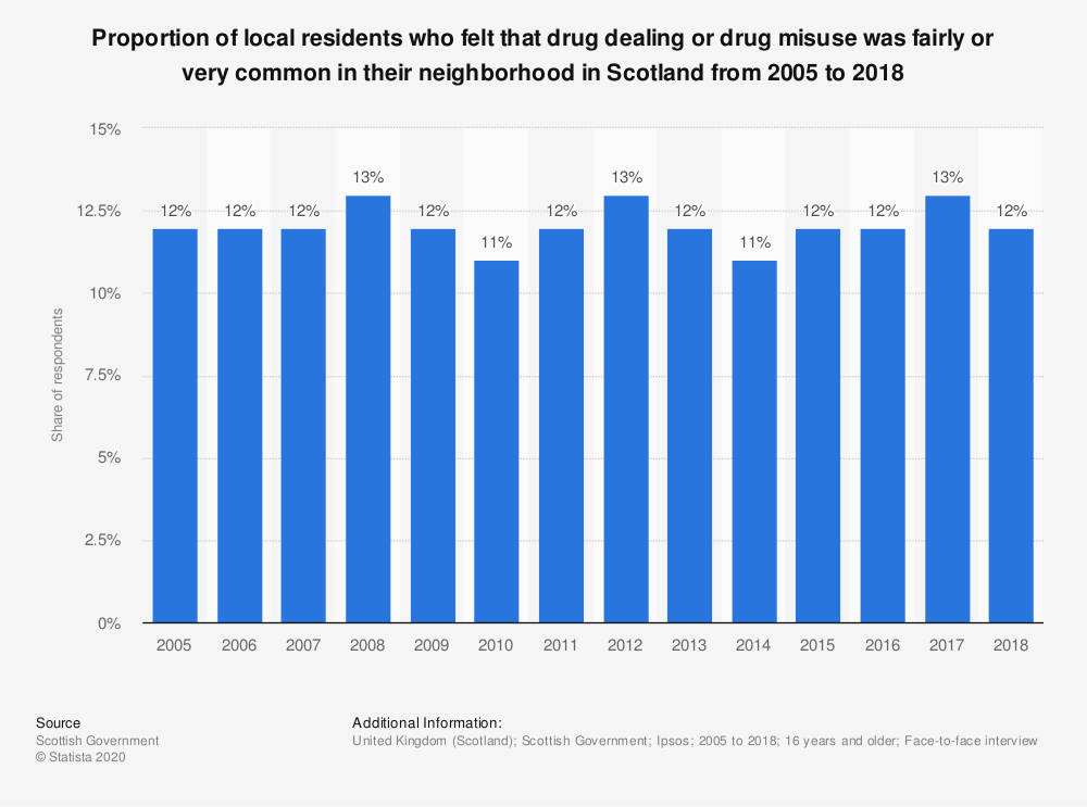 Statistic: Proportion of local residents who felt that drug dealing or drug misuse was fairly or very common in their neighborhood in Scotland from 2005 to 2017* | Statista