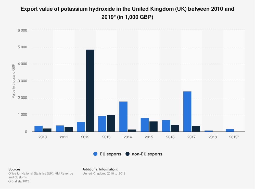 Statistic: Export value of potassium hydroxide in the United Kingdom (UK) between 2010 and 2019* (in 1,000 GBP) | Statista