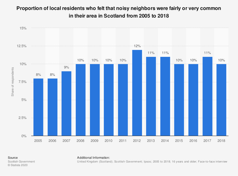 Statistic: Proportion of local residents who felt that noisy neighbors were fairly or very common in their area in Scotland from 2005 to 2018 | Statista