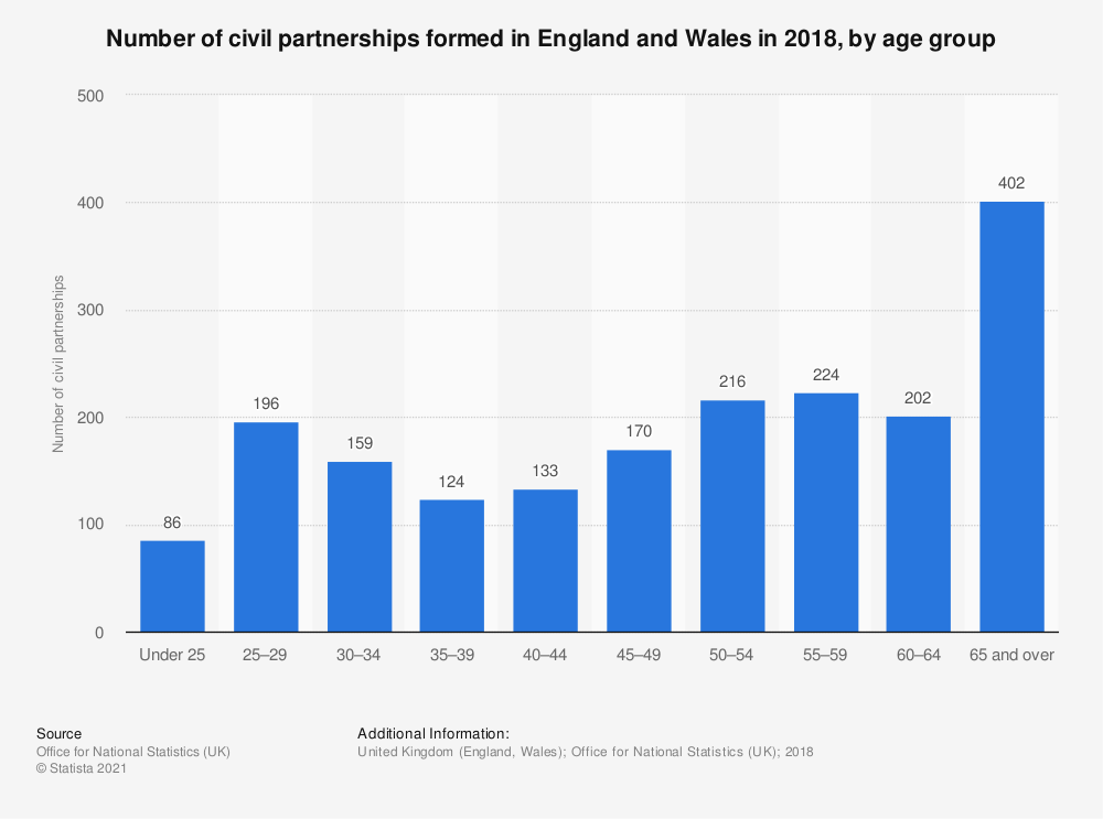 Statistic: Number of civil partnerships formed in England and Wales in 2018, by age group | Statista
