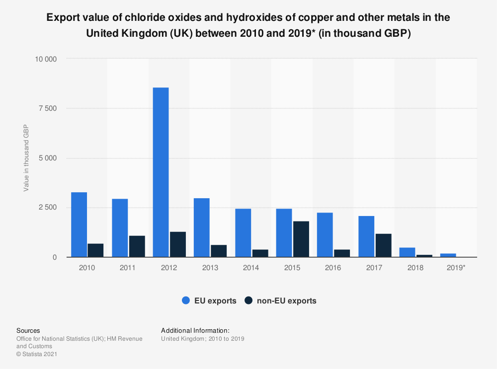 Statistic: Export value of chloride oxides and hydroxides of copper and other metals in the United Kingdom (UK) between 2010 and 2019* (in thousand GBP)   Statista