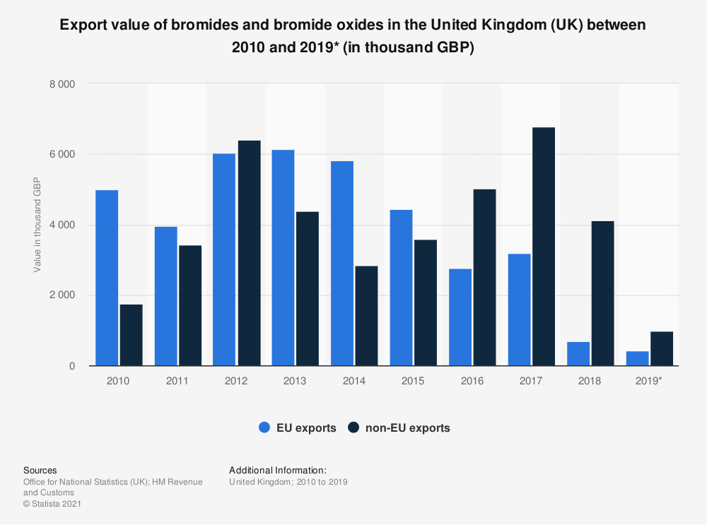 Statistic: Export value of bromides and bromide oxides in the United Kingdom (UK) between 2010 and 2019* (in thousand GBP) | Statista