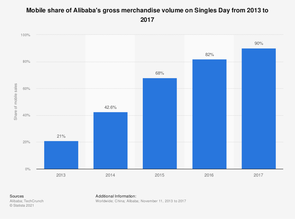 Statistic: Mobile share of Alibaba's gross merchandise volume on Singles Day from 2013 to 2017 | Statista